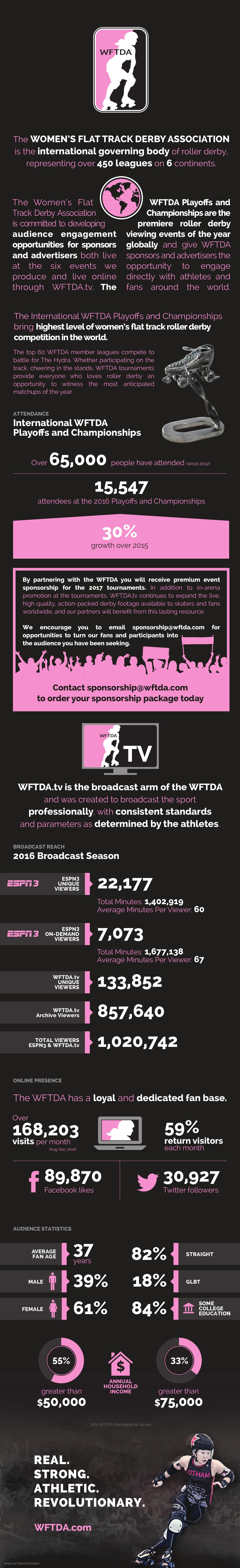 WFTDA Sponsorship Infographic