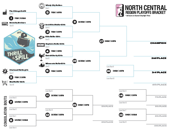 2012 North Central Region Playoffs Bracket