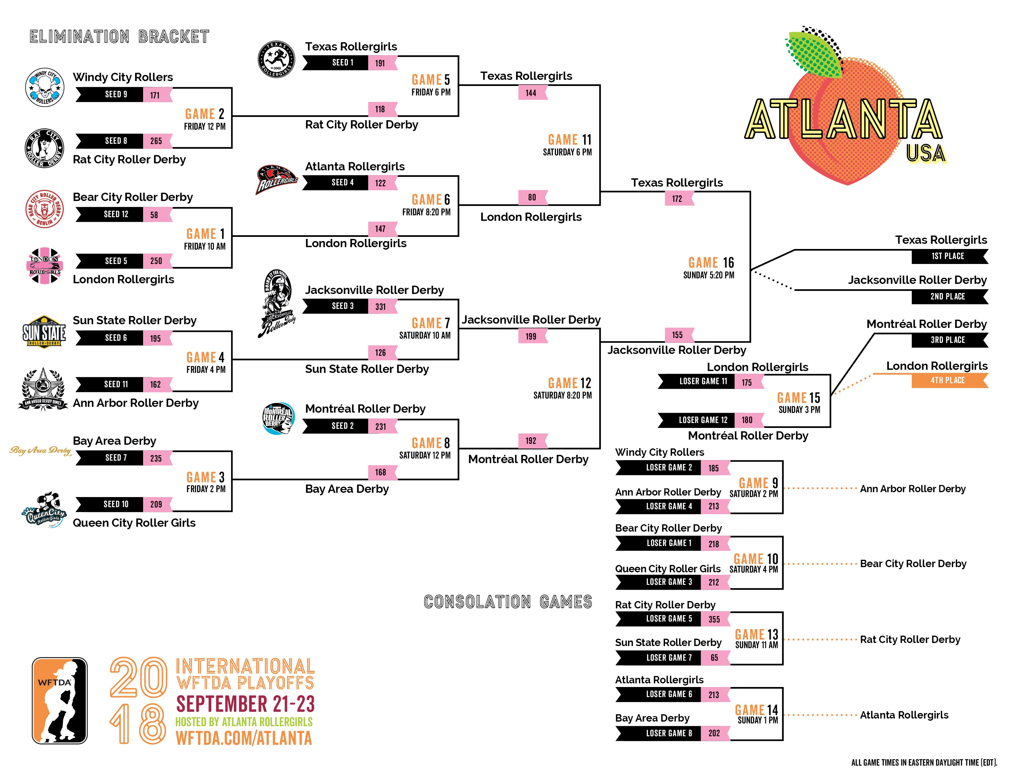 2018 International WFTDA Playoffs: Atlanta Bracket