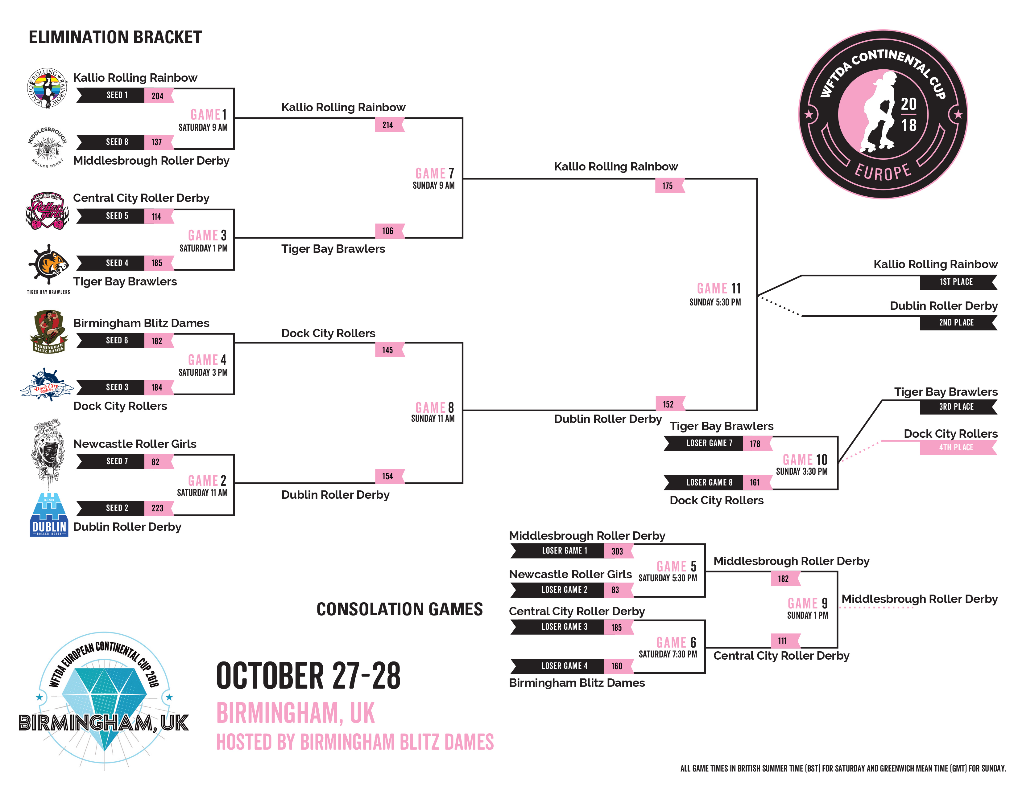2018 WFTDA Continental Cup - Europe