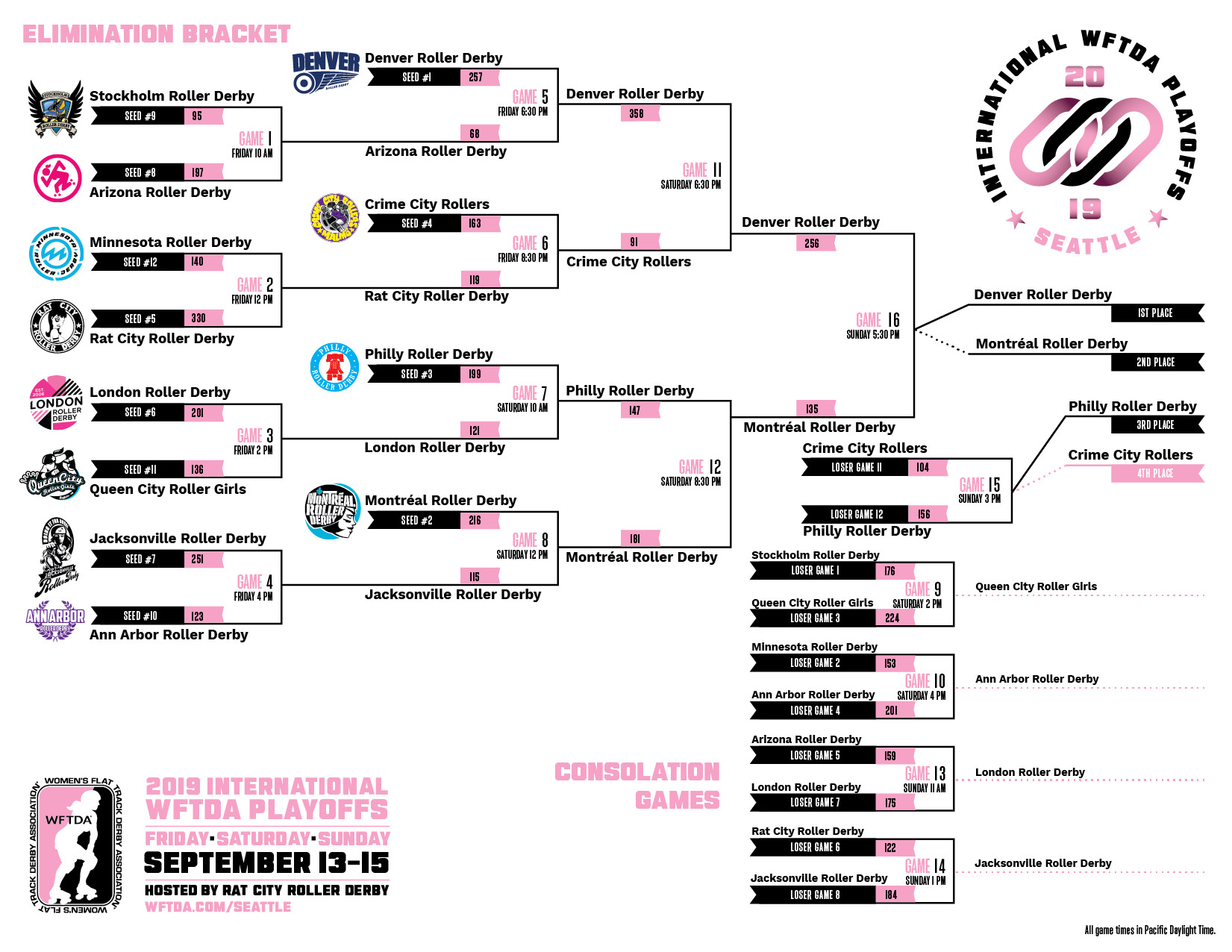 2019 International WFTDA Playoffs: Winston-Salem Bracket